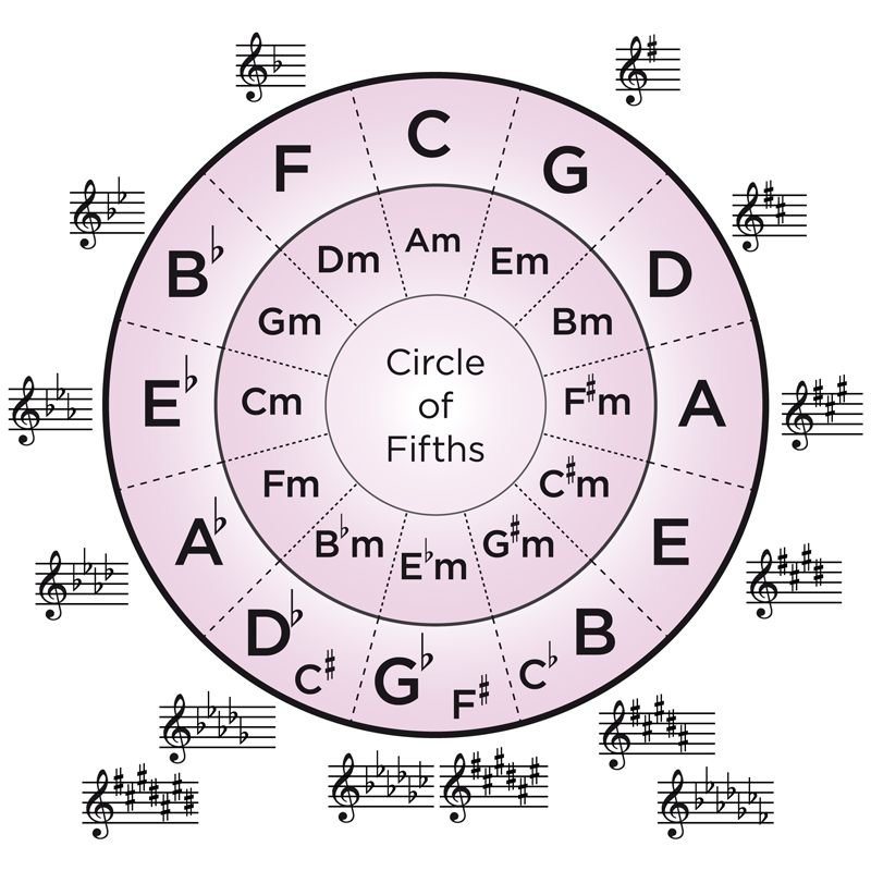 circle-of-fifths.png
